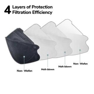 Jual Masker 4ply Medis Kesehatan KF94 Evo Korea Design