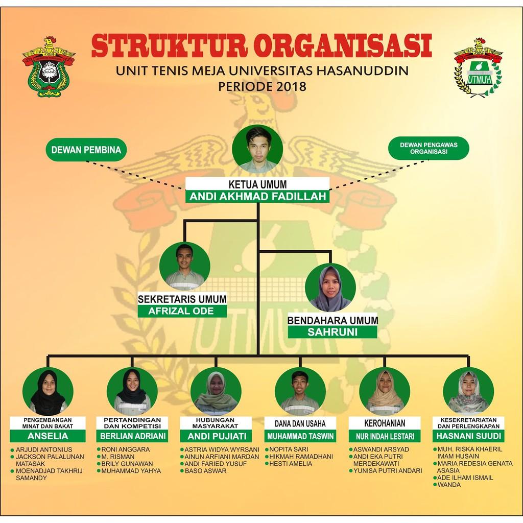 Poster Struktur Organisasi Ruang Kelas Ruang Osis Shopee Indonesia
