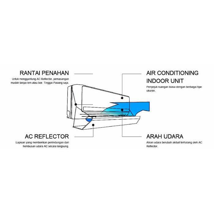 Ac Reflector / Ac Akrilik / Penahan Hembusan Angin Ac / Talang Ac | Shopee Indonesia