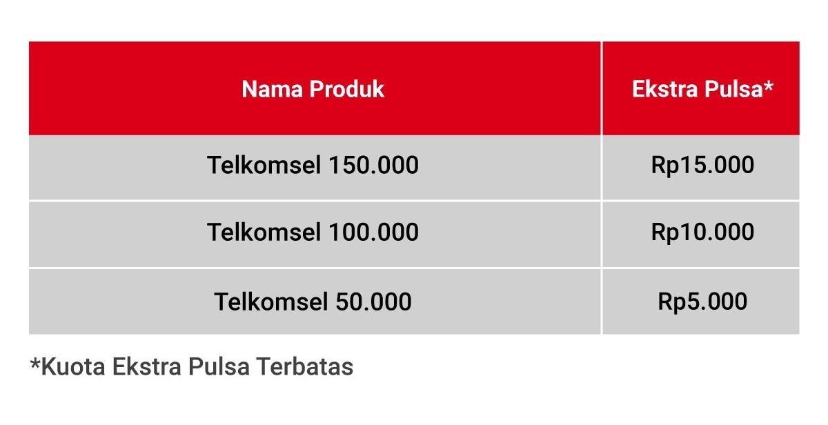 Telkomsel Ekstra Pulsa s/d 15RB | 20-29 Mei