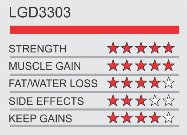 Super SARMs Stacked S3 LGD3303 Ligandrol Ironlabs3 S 3 LGD 3303