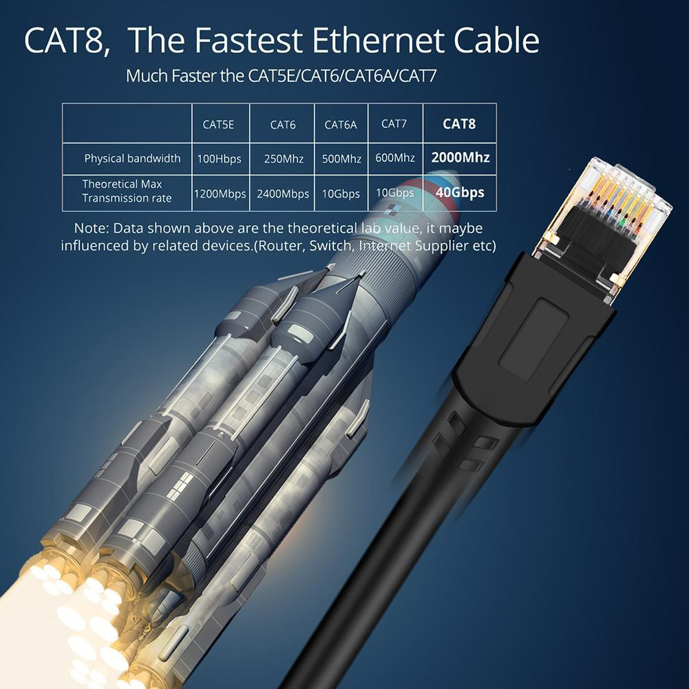 Cod Cat8 Kabel Ethernet Rj45 8p8c Network 2000mhz High Speed Patch 25 40gbps Shopee Indonesia