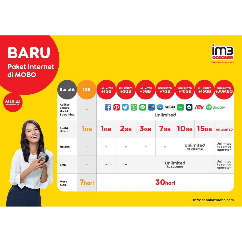 Kuota Paket Data Internet Indosat Murah Mini 2gb 3gb 4gb 5gb 7gb Voucher 1gb 10gb 15gb Freedom Combo M L Xl Xxl Shopee Indonesia